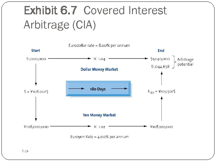 Exhibit 6. 7 Covered Interest Arbitrage (CIA) 7 -24