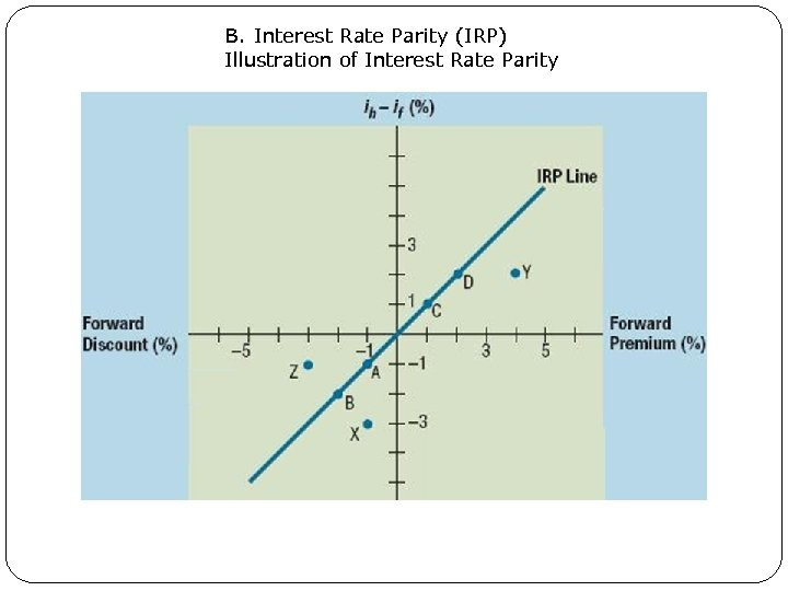 B. Interest Rate Parity (IRP) Illustration of Interest Rate Parity 7. 9
