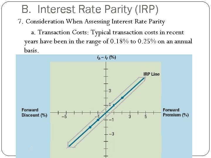 B. Interest Rate Parity (IRP) 7. Consideration When Assessing Interest Rate Parity a. Transaction