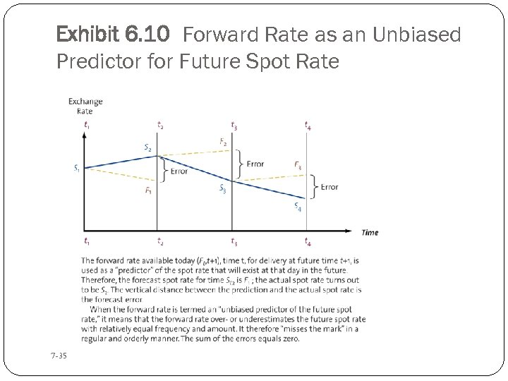 Exhibit 6. 10 Forward Rate as an Unbiased Predictor for Future Spot Rate 7