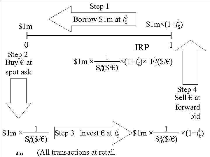 Step 1 $1 m b Borrow $1 m at i$ 0 Step 2 Buy