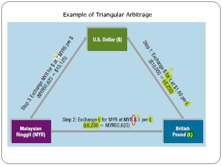Example of Triangular Arbitrage Exhibit 7. 3