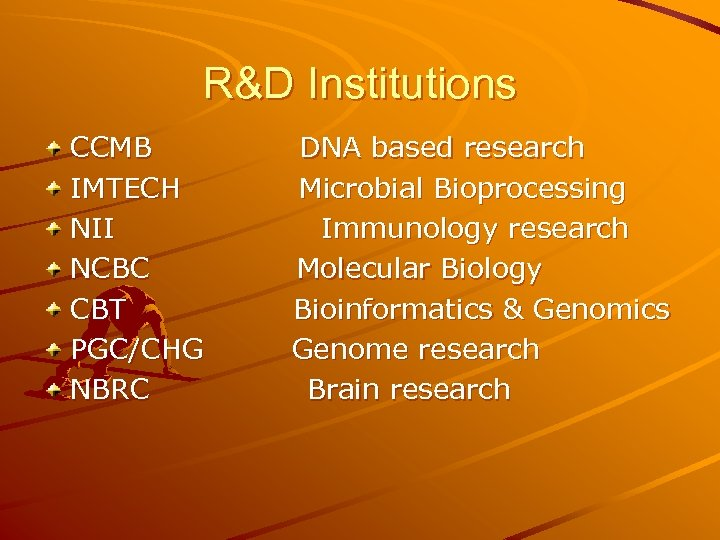 R&D Institutions CCMB IMTECH NII NCBC CBT PGC/CHG NBRC DNA based research Microbial Bioprocessing
