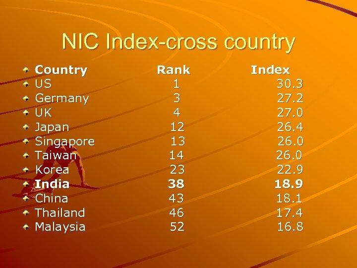 NIC Index-cross country Country US Germany UK Japan Singapore Taiwan Korea India China Thailand