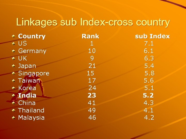 Linkages sub Index-cross country Country US Germany UK Japan Singapore Taiwan Korea India China