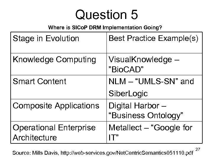 Question 5 Where is SICo. P DRM Implementation Going? Stage in Evolution Best Practice