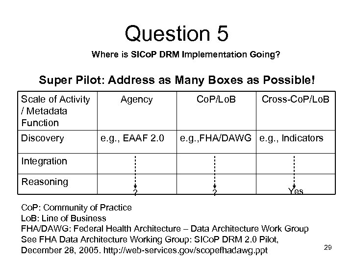 Question 5 Where is SICo. P DRM Implementation Going? Super Pilot: Address as Many