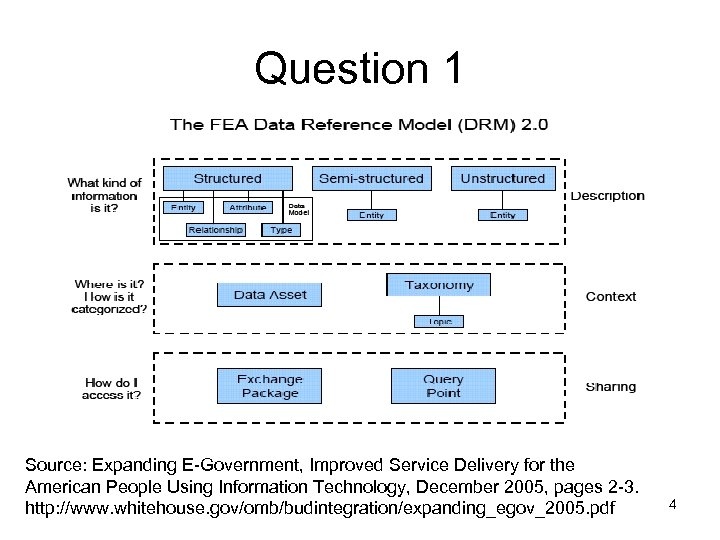 Question 1 Source: Expanding E-Government, Improved Service Delivery for the American People Using Information