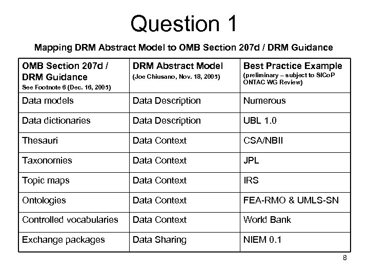Question 1 Mapping DRM Abstract Model to OMB Section 207 d / DRM Guidance