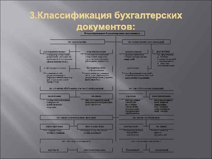 3. Классификация бухгалтерских документов: