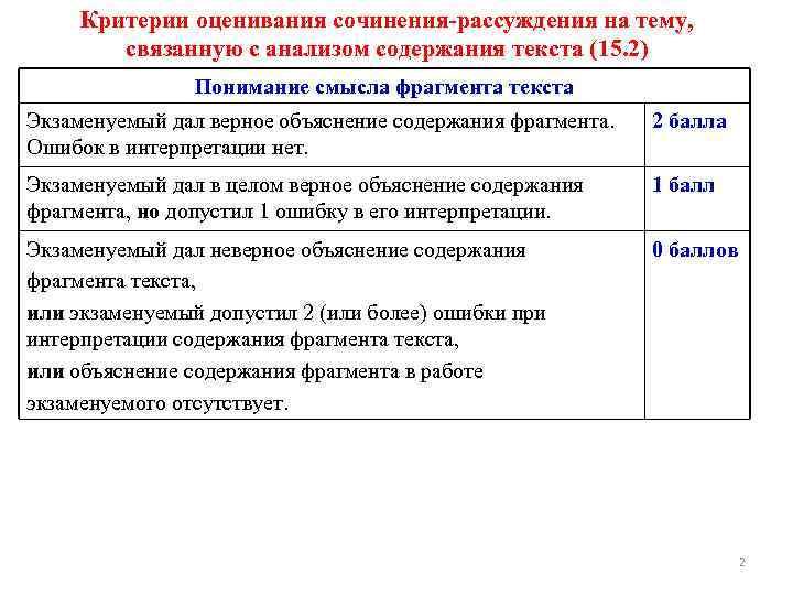Критерии оценивания сочинения-рассуждения на тему, связанную с анализом содержания текста (15. 2) Понимание смысла