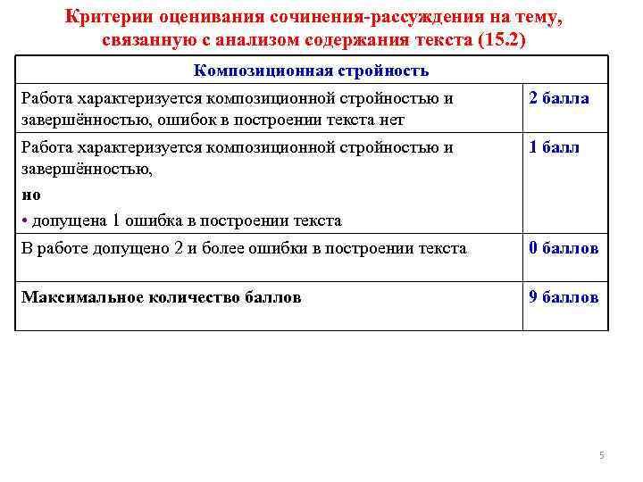 Критерии оценивания сочинения-рассуждения на тему, связанную с анализом содержания текста (15. 2) Композиционная стройность