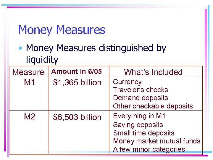 Money Measures • Money Measures distinguished by liquidity Measure Amount in 6/05 M 1