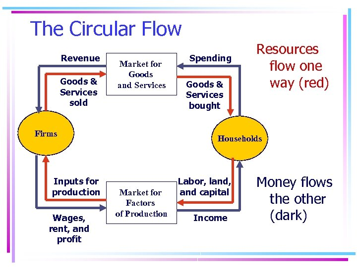 The Circular Flow Revenue Goods & Services sold Market for Goods and Services Firms