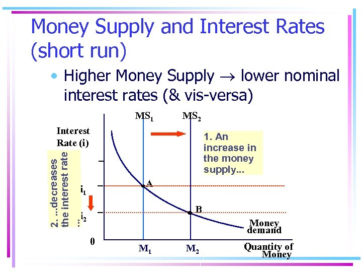 Money Supply and Interest Rates (short run) • Higher Money Supply lower nominal interest
