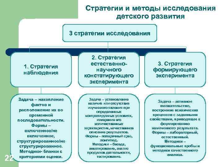 Стратегии и методы исследования детского развития 3 стратегии исследования 1. Стратегия наблюдения 22 2.