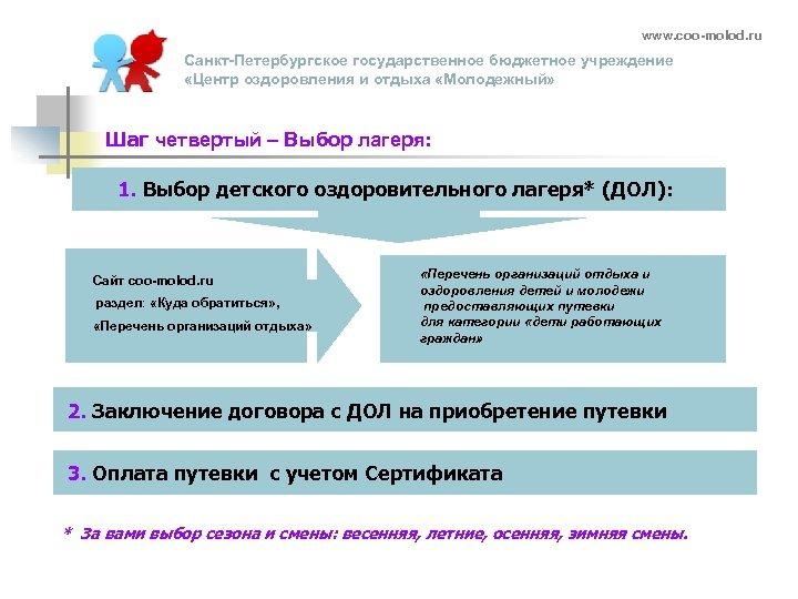 www. coo-molod. ru Санкт-Петербургское государственное бюджетное учреждение «Центр оздоровления и отдыха «Молодежный» Шаг четвертый