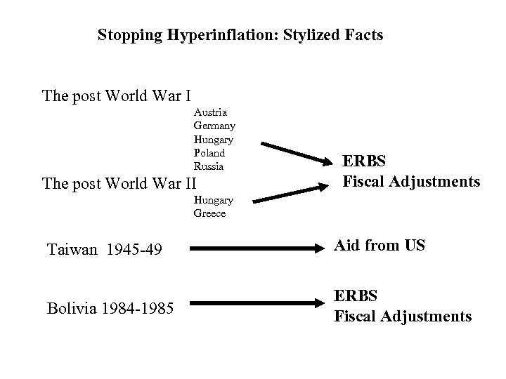 Stopping Hyperinflation: Stylized Facts The post World War I Austria Germany Hungary Poland Russia
