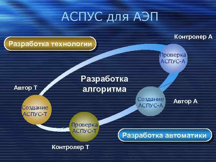 АСПУС для АЭП Контролер А Разработка технологии Проверка АСПУС-А Автор Т Разработка алгоритма