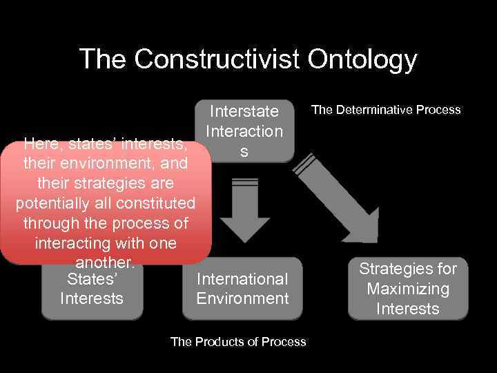 a social constructivist approach is relevant Piaget's theory of constructivism argues that people produce knowledge and form meaning based upon their experiences piaget's theory covered learning theories, teaching methods, and education reform.