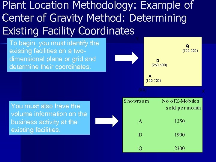 Plant Location Methodology: Example of Center of Gravity Method: Determining Existing Facility Coordinates To