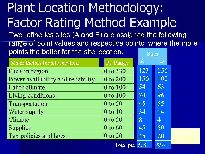 Plant Location Methodology: Factor Rating Method Example Two refineries sites (A and B) are