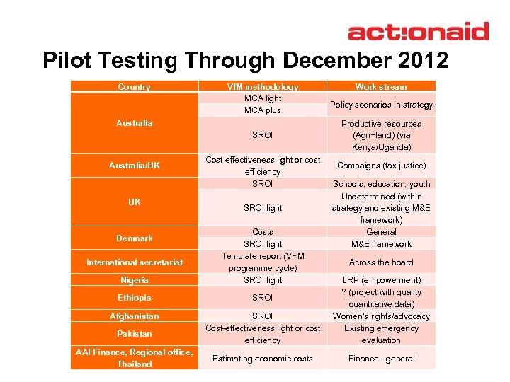 Pilot Testing Through December 2012 Country Vf. M methodology MCA light MCA plus Australia