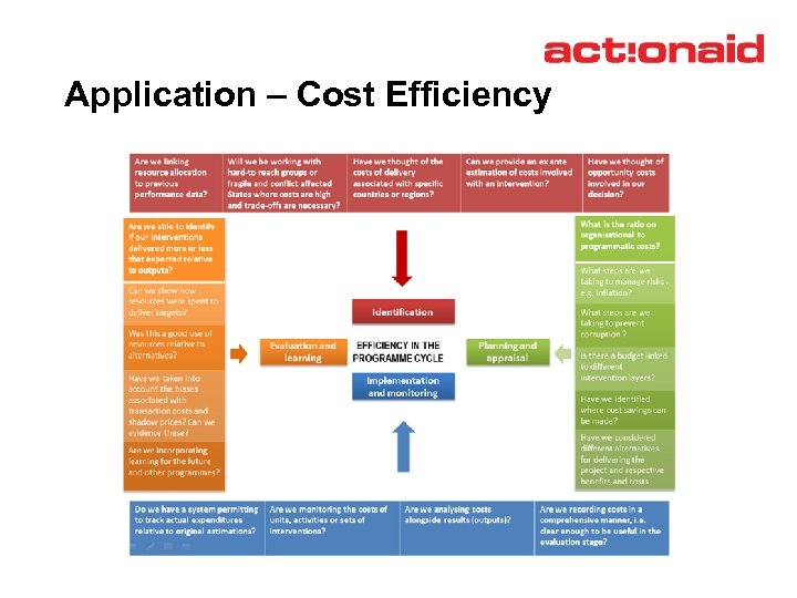 Application – Cost Efficiency