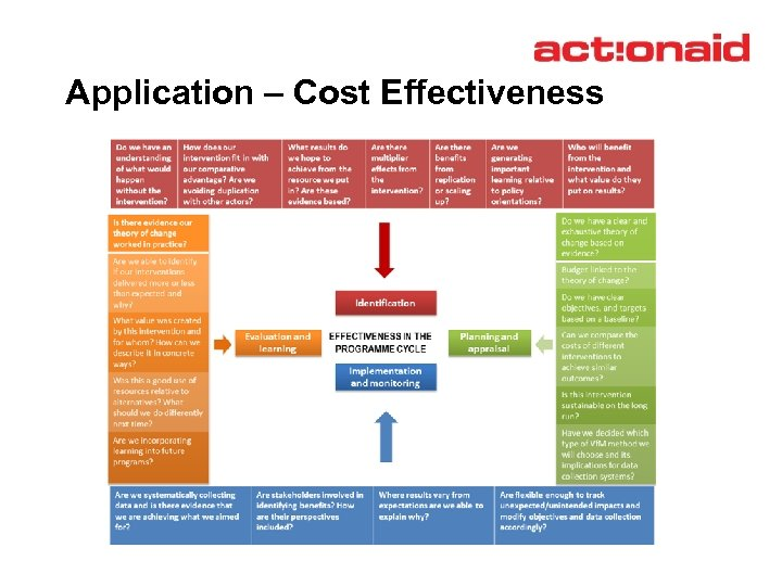 Application – Cost Effectiveness
