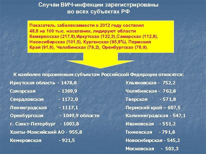 Случаи ВИЧ-инфекции зарегистрированы во всех субъектах РФ Показатель заболеваемости в 2012 году составил 48,