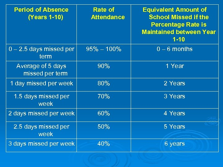 Period of Absence (Years 1 -10) Rate of Attendance Equivalent Amount of School Missed