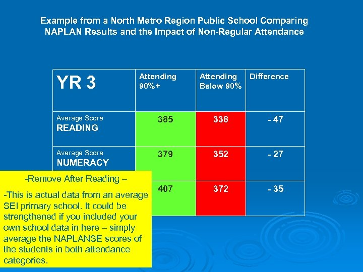 Example from a North Metro Region Public School Comparing NAPLAN Results and the Impact