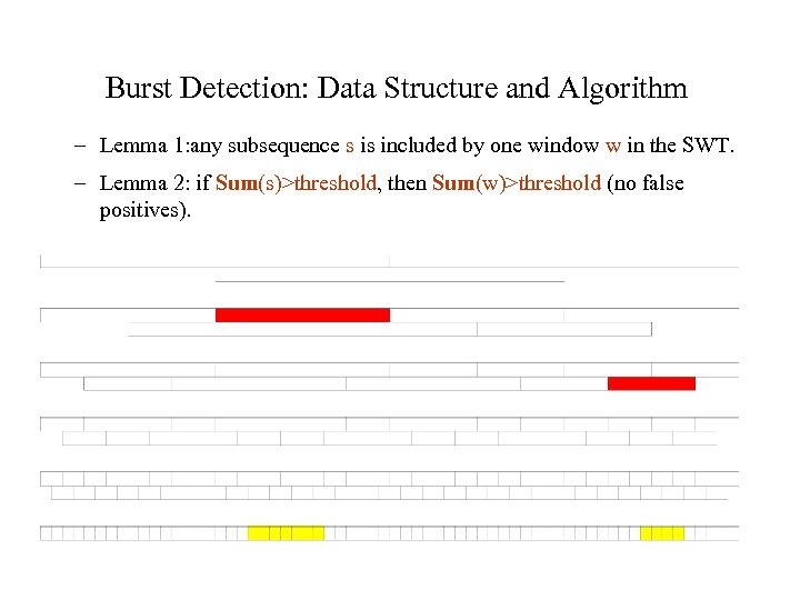 Burst Detection: Data Structure and Algorithm – Lemma 1: any subsequence s is included