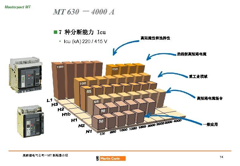 Masterpact MT MT 630 - 4000 A n 7 种分断能力 Icu • Icu (k.