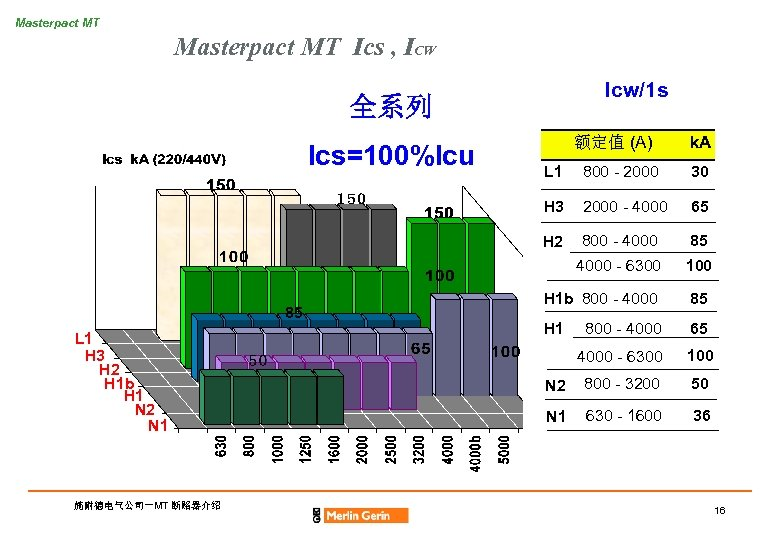 Masterpact MT Ics , ICW Icw/1 s 全系列 Ics=100%Icu 额定值 (A) k. A 2000