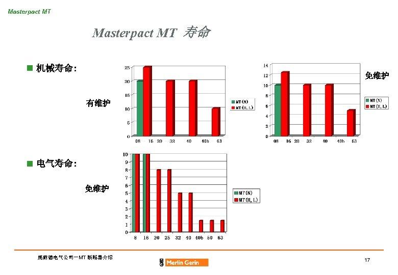 Masterpact MT 寿命 n 机械寿命: 免维护 有维护 n 电气寿命: 免维护 施耐德电气公司-MT 断路器介绍 17