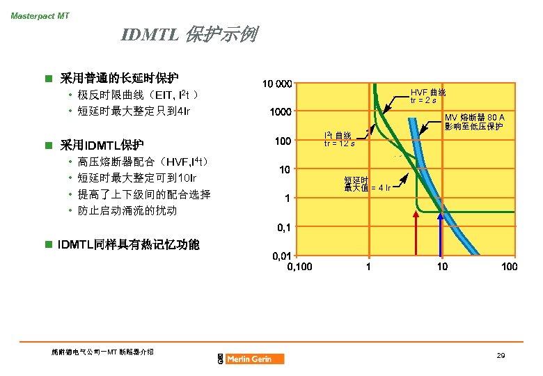 Masterpact MT IDMTL 保护示例 n 采用普通的长延时保护 HVF 曲线 tr = 2 s • 极反时限曲线(EIT,