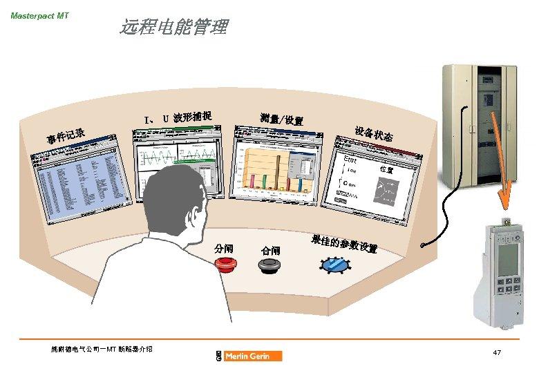 Masterpact MT 远程电能管理 I、 U 波形捕捉 测量/设置 Manager Demo POWERLOGIC System Tools Window Help