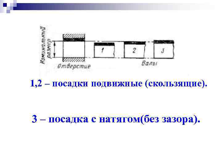 1, 2 – посадки подвижные (скользящие). 3 – посадка с натягом(без зазора).