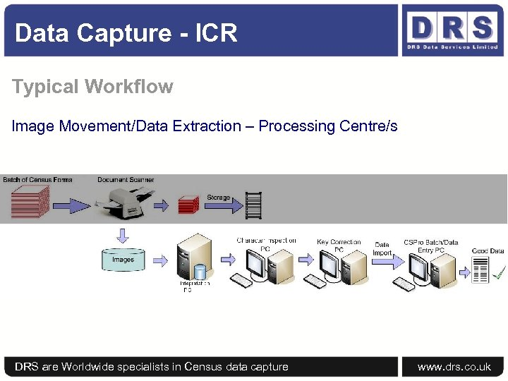 Data Capture - ICR Typical Workflow Image Movement/Data Extraction – Processing Centre/s DRS are