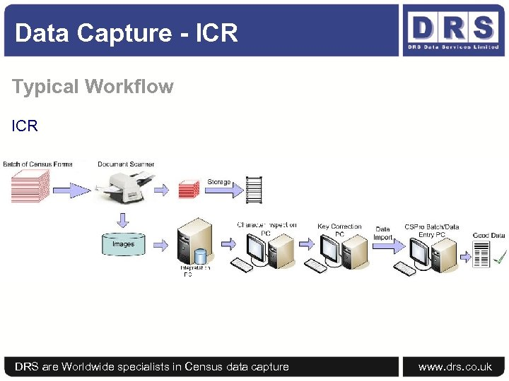 Data Capture - ICR Typical Workflow ICR DRS are Worldwide specialists in Census data