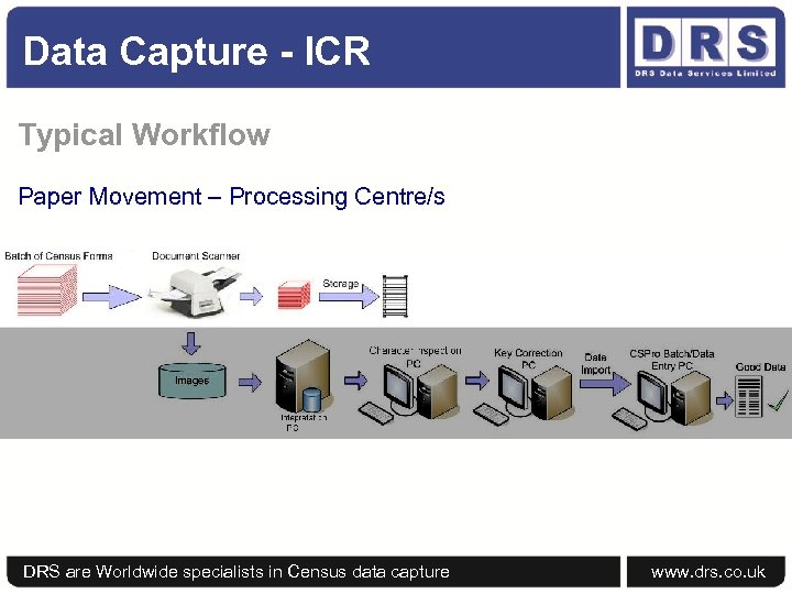 Data Capture - ICR Typical Workflow Paper Movement – Processing Centre/s DRS are Worldwide