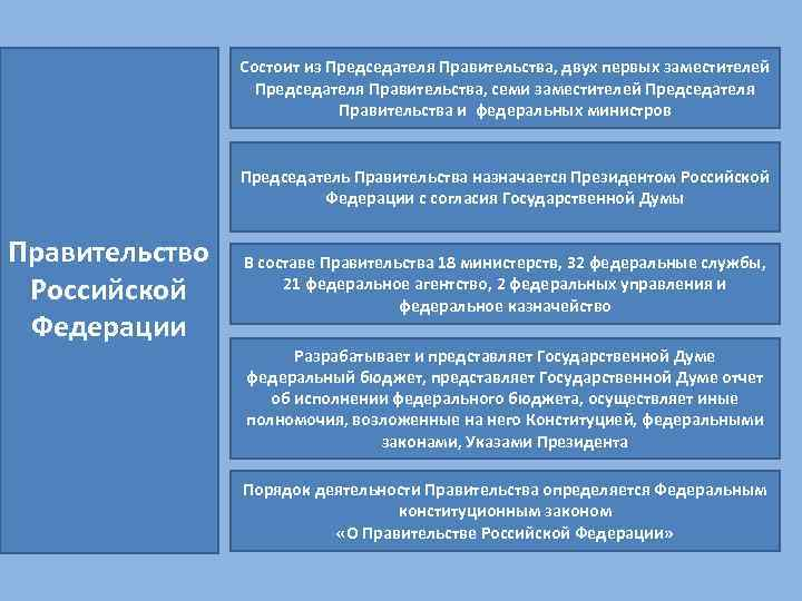 Состоит из Председателя Правительства, двух первых заместителей Председателя Правительства, семи заместителей Председателя Правительства и