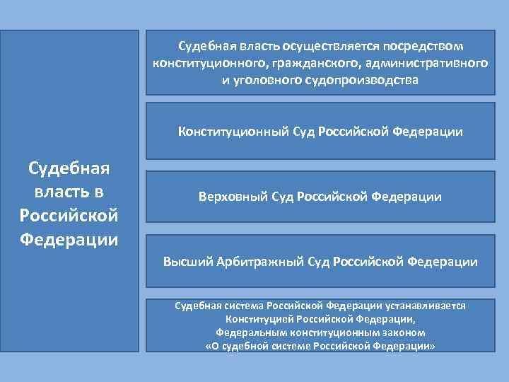 Судебная власть осуществляется посредством конституционного, гражданского, административного и уголовного судопроизводства Конституционный Суд Российской Федерации