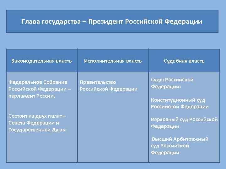 Глава государства – Президент Российской Федерации Законодательная власть Федеральное Собрание Российской Федерации – парламент
