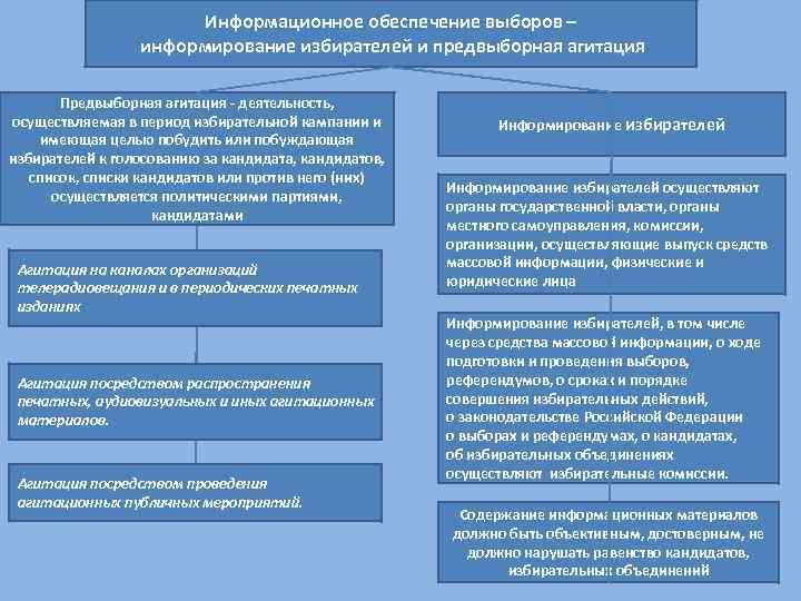 Информационное обеспечение выборов – информирование избирателей и предвыборная агитация Предвыборная агитация - деятельность, осуществляемая