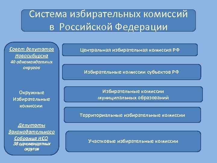 Система избирательных комиссий в Российской Федерации Совет депутатов Новосибирска 40 одномандатных округов Окружные Избирательные