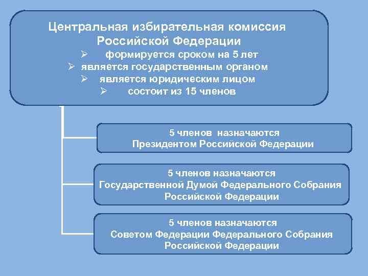 Центральная избирательная комиссия Российской Федерации Ø формируется сроком на 5 лет Ø является государственным