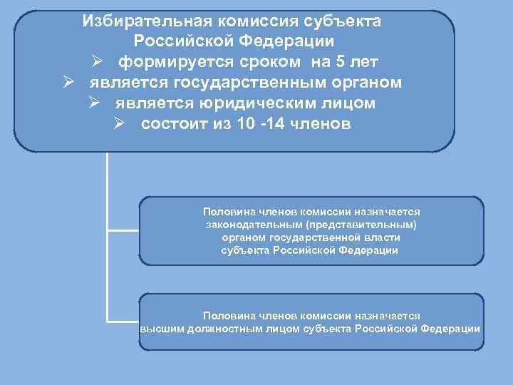Избирательная комиссия субъекта Российской Федерации Ø формируется сроком на 5 лет Ø является государственным