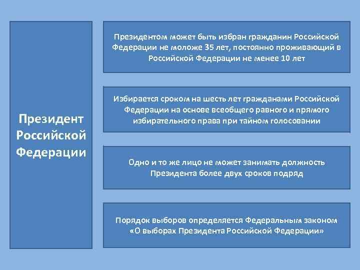 Президентом может быть избран гражданин Российской Федерации не моложе 35 лет, постоянно проживающий в